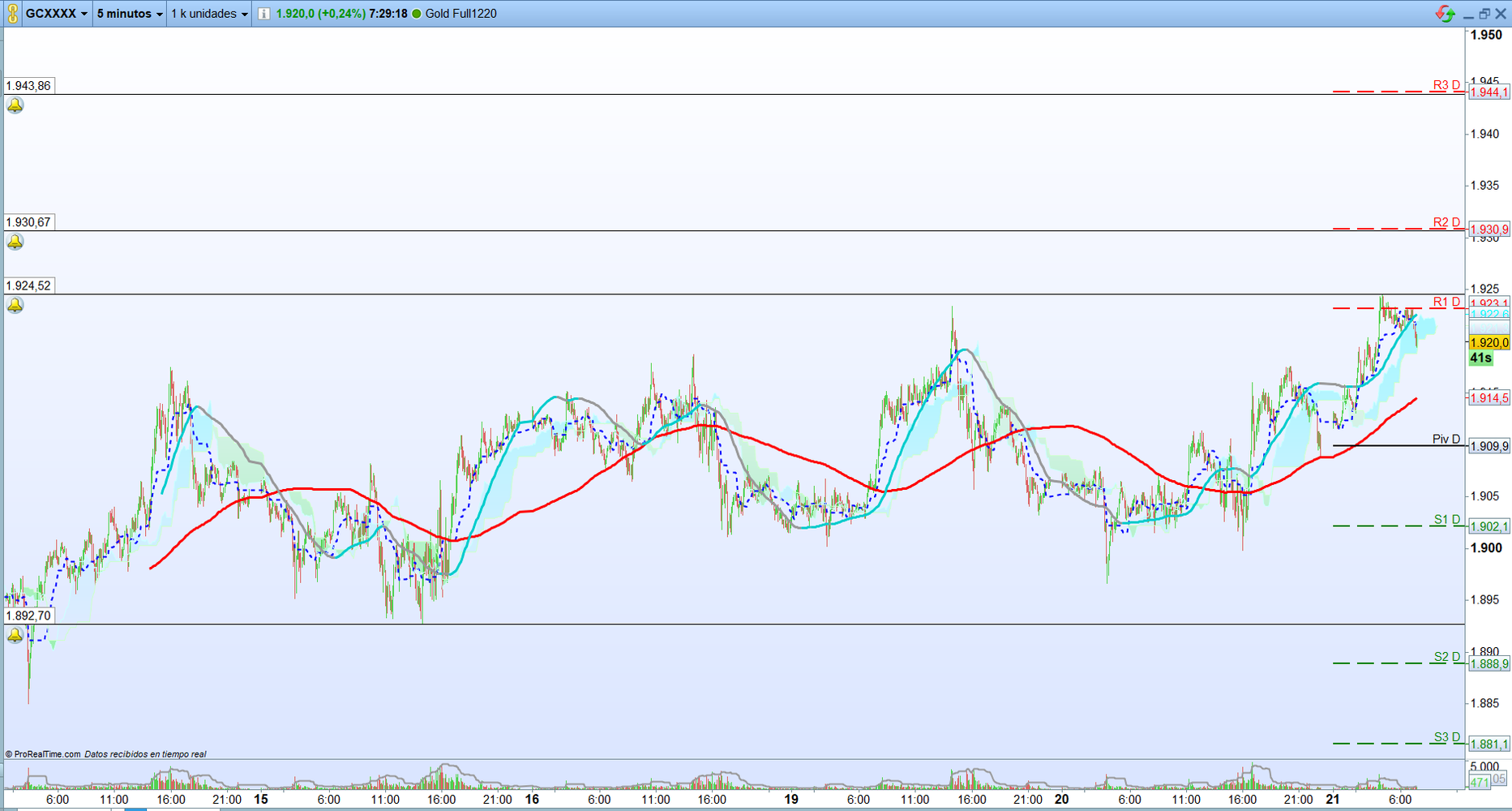 Oro: Trading de corto plazo. Scalping