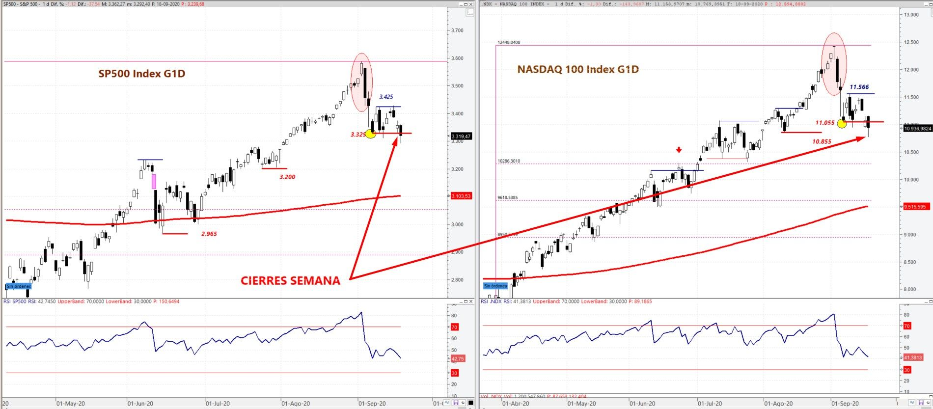 S&P 500 y NASDAQ 100 (index) en gráfico diario