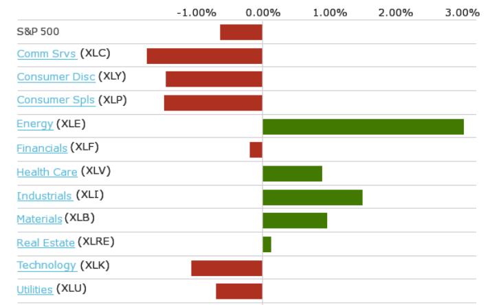 S&P500: Análisis de la evolución de los sectores