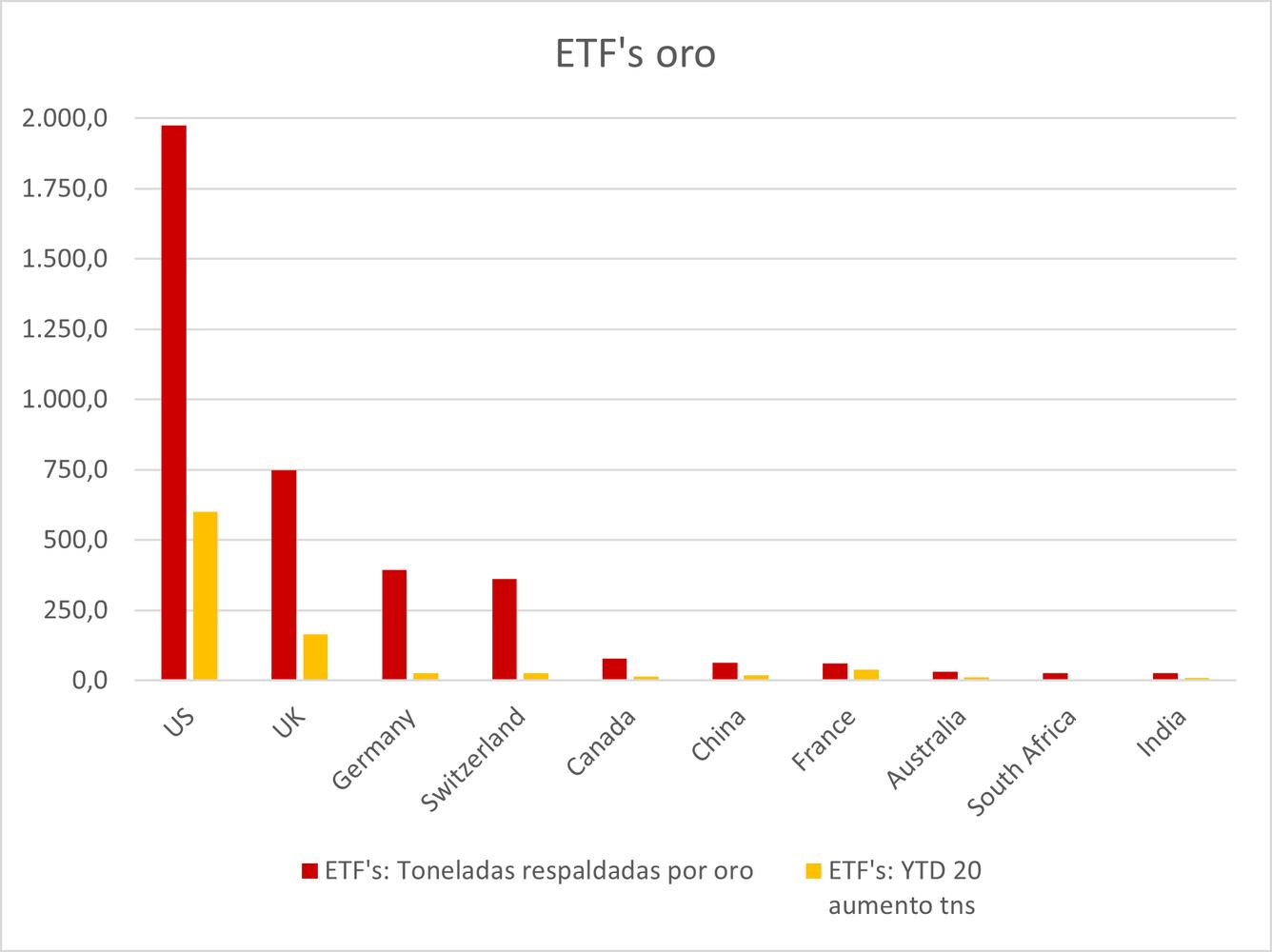 Oro: ETF's respaldados por Oro. Evolución