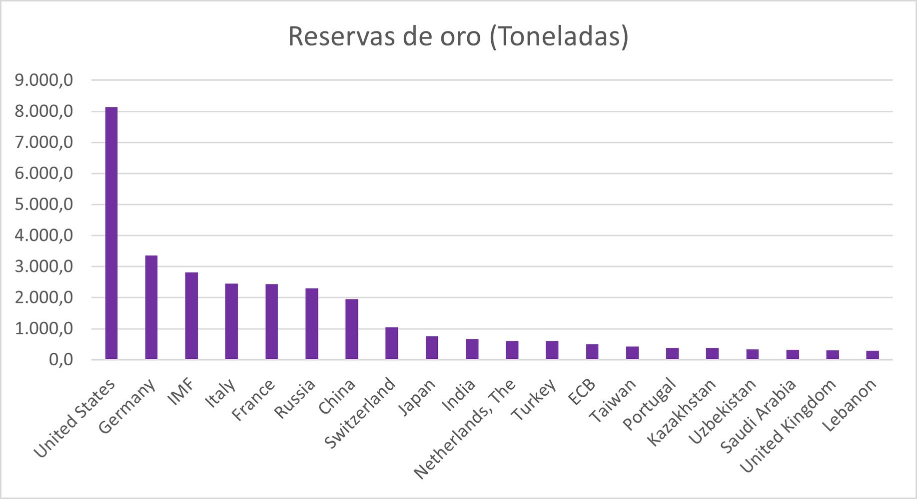 Oro: reservas actuales