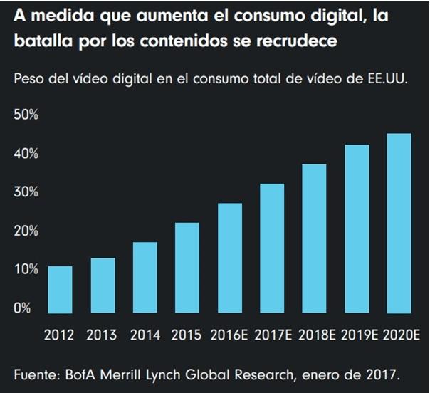 Consumo digital de contenidos