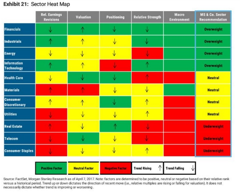 Morgan Stanley sector Heat Map