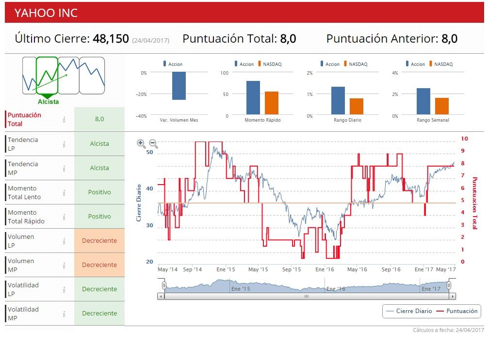 Yahoo! indicadores premium