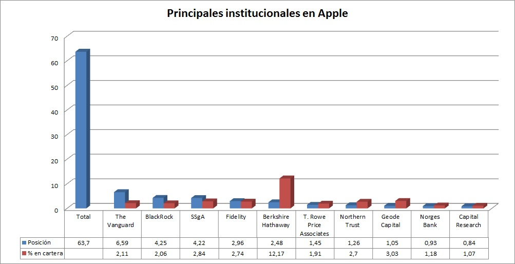Insittucionales Apple