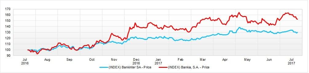 bankia_bankinter_doce_meses.jpg