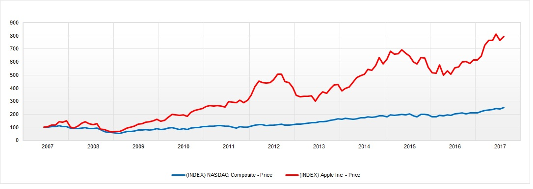 Apple y Nasdaq