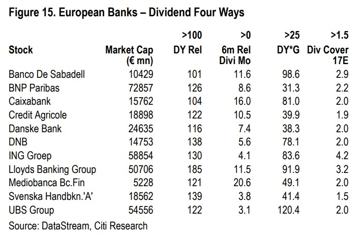 Bancos por dividendos en Europa