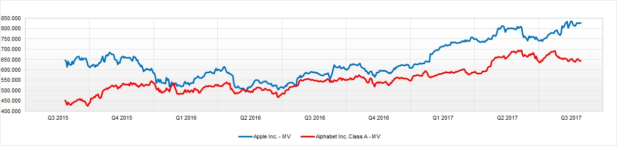 Capitalización de Alphabet y Apple