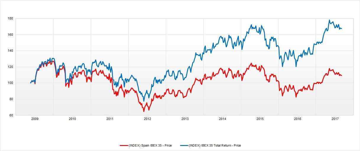 Ibex y total return desde 2009