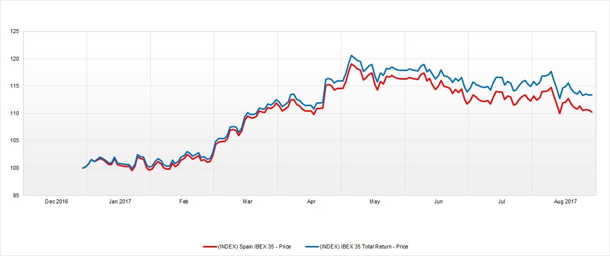 Ibex y total Return