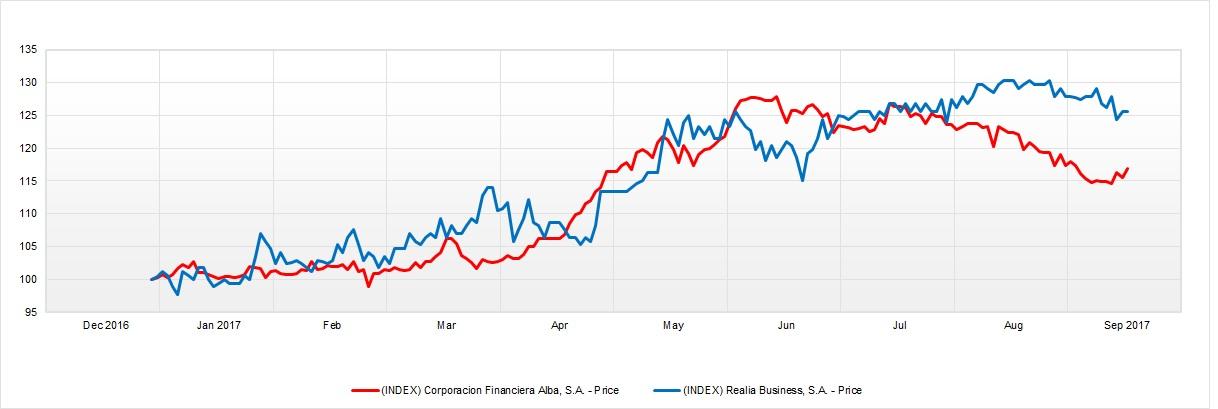 Comparativa entre alba y azkoyen estrategias de inversi n for Corporacion financiera alba