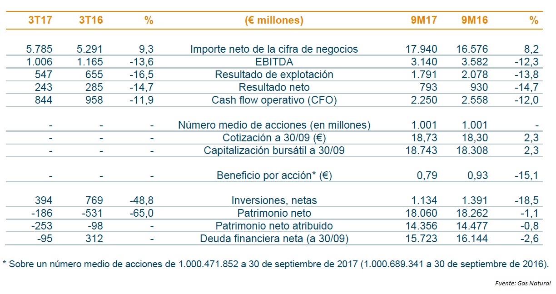 Gas natural reduce beneficio 14 7 estrategias de inversi n for Oficinas de gas natural en madrid