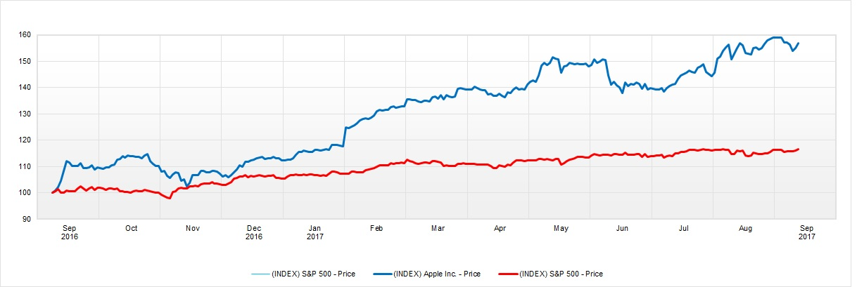 S&P 500 y Apple
