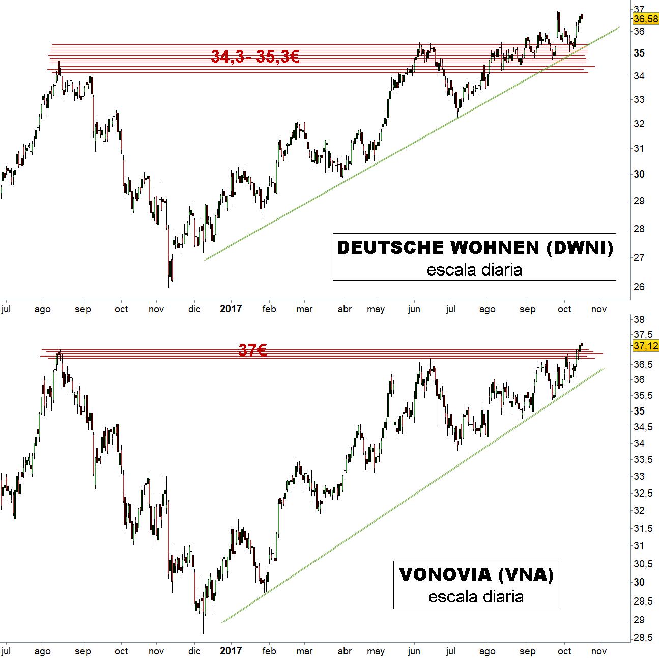 VonoviaEstrategias Inversión Técnico Y De Deutsche Análisis Wohnen sdhQCtrx