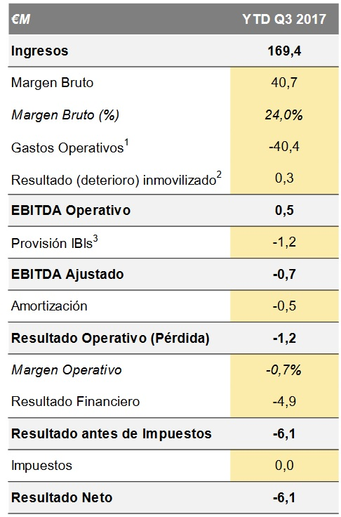 Resultados Neinor Homes
