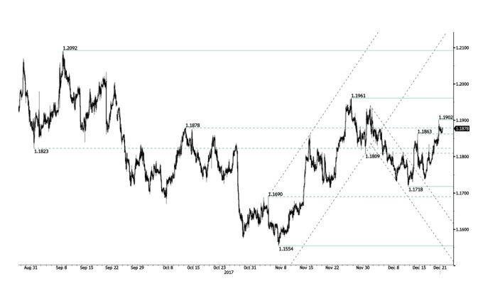 Euro dólar: se acentúa la demanda