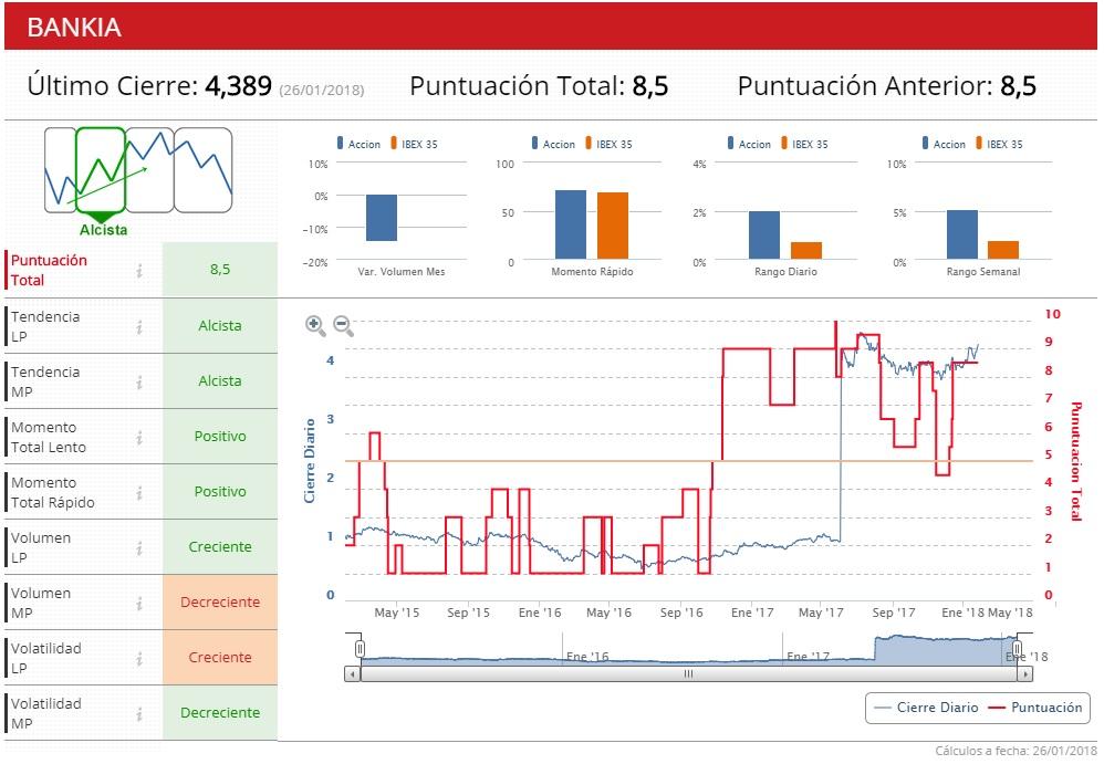 An lisis resultados de bankia estrategias de inversi n for Bankia cajero mas cercano