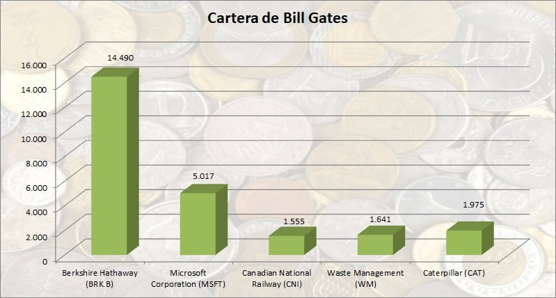 Cartera de Bill Gates