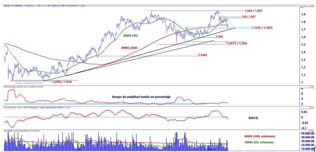 LO ULTIMO EN NOTICIAS DE BOLSA - Página 2 Grafico_1_luis_sabadell