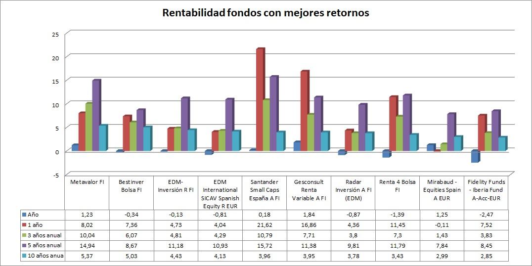 Rentabilidad mejores fondos