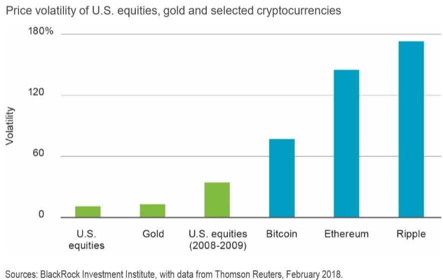 FORO DE CRIPTODIVISAS - Página 4 Volatilidad_activos