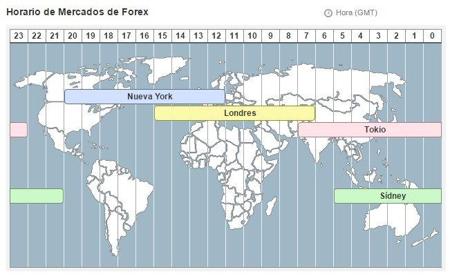 Horario mercado europeo forex investmentwires inc
