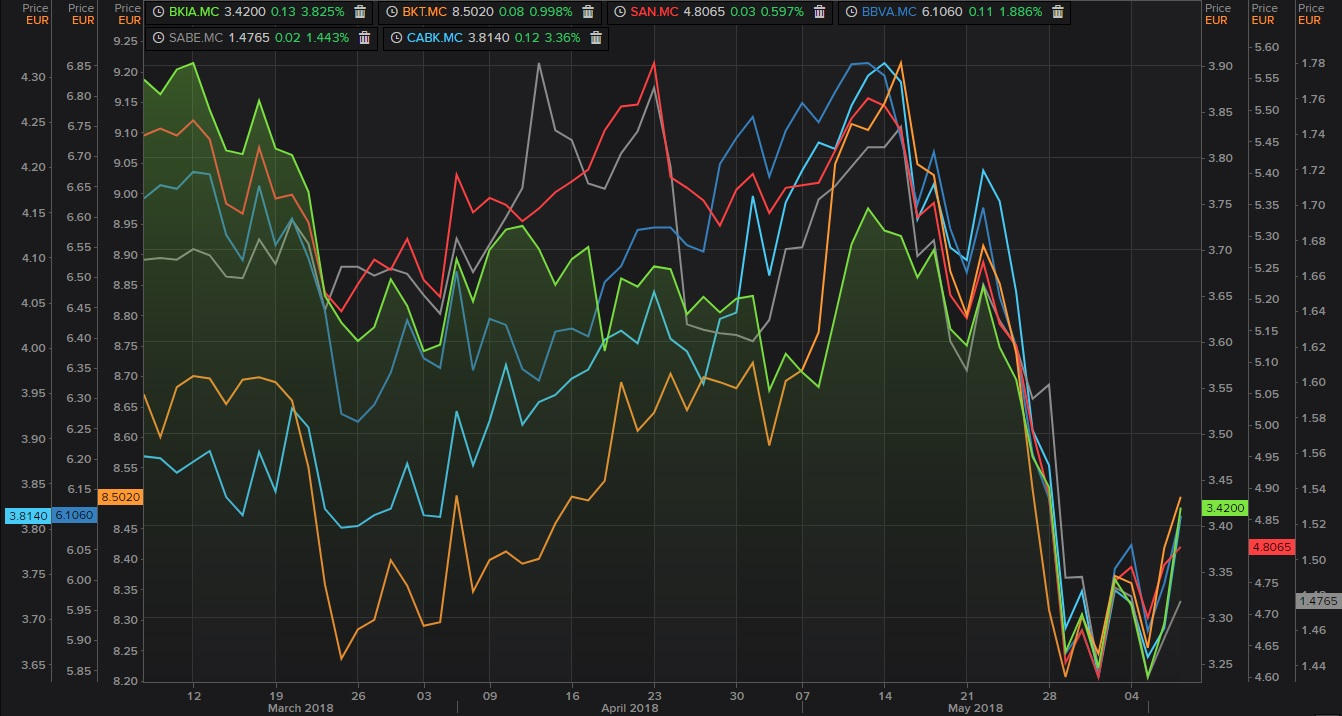 Gráfico de los bancos del Ibex 35