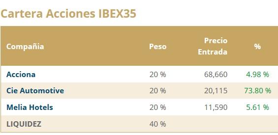 Cartera de acciones del Ibex35