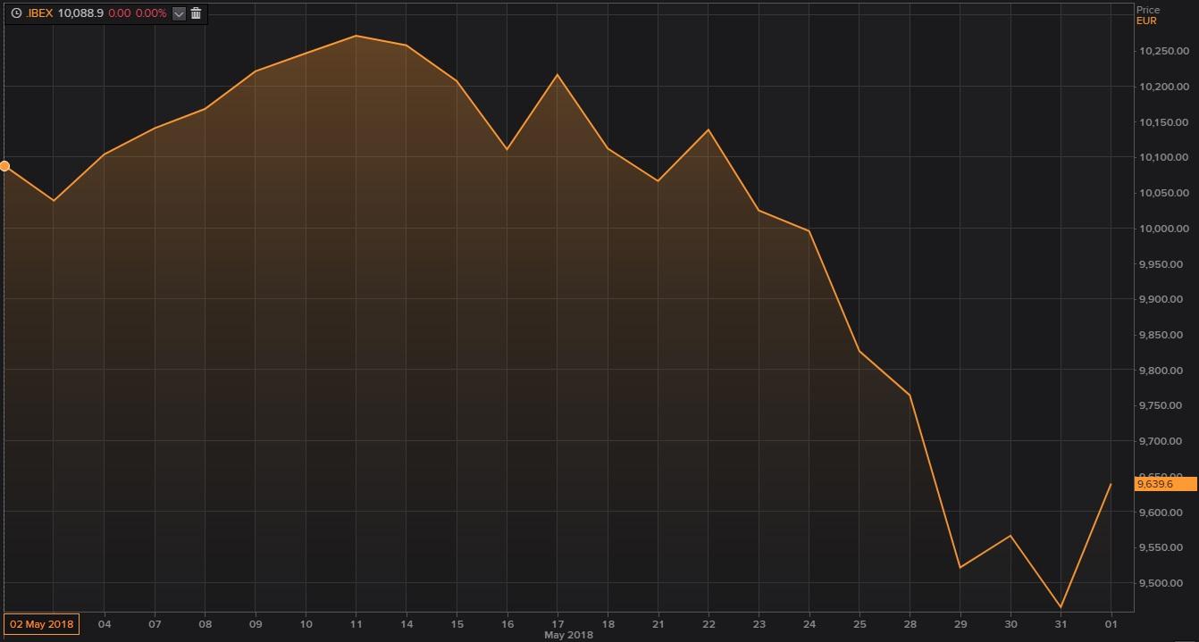 Gráfico del Ibex 35 de mayo