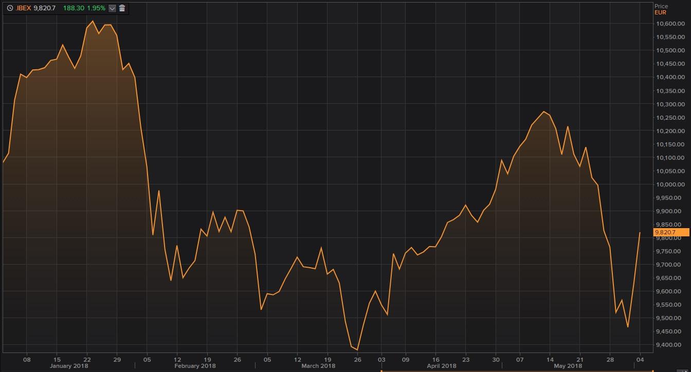 Gráfico del Ibex 35 en el que se aprecia la subida hasta los 9.800 puntos
