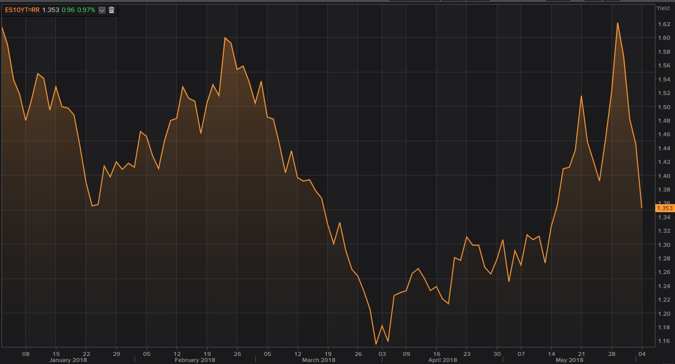 Gráfico de la rentabilidad del bono español a 10 años