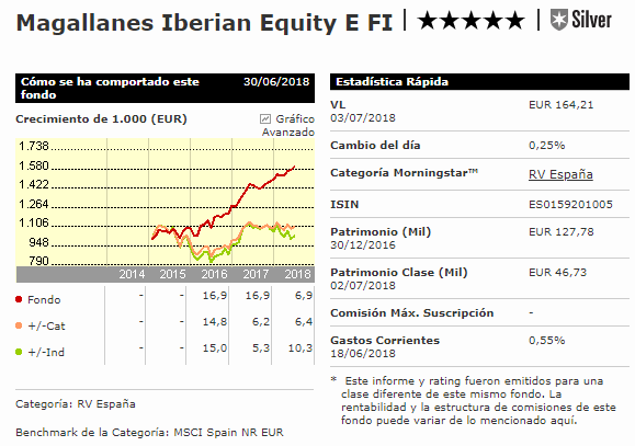 Fondo Value Magallanes Iberian Equity
