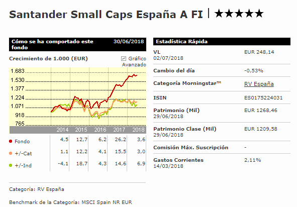 Fondo Value Santander Small Caps