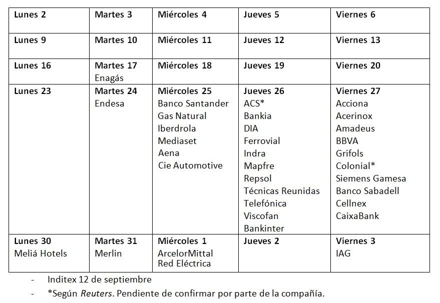 Calendario presentación resultados empresas primer semestre 2018