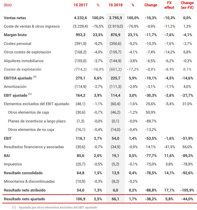 Dia no levanta cabeza: hunde su beneficio un 88,8% hasta junio
