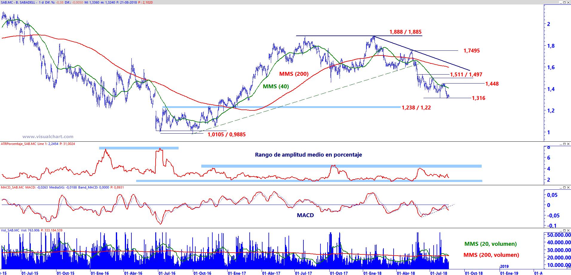 Gráfico diario de Banco Sabadell a 21 de AGO18