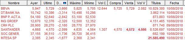 Caida bancos europeos en la sesión