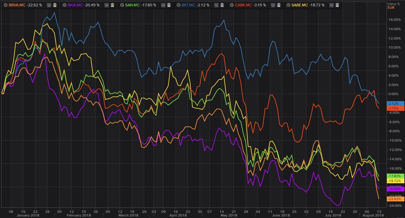 Los bancos del Ibex 35 ante la crisis de Turquía