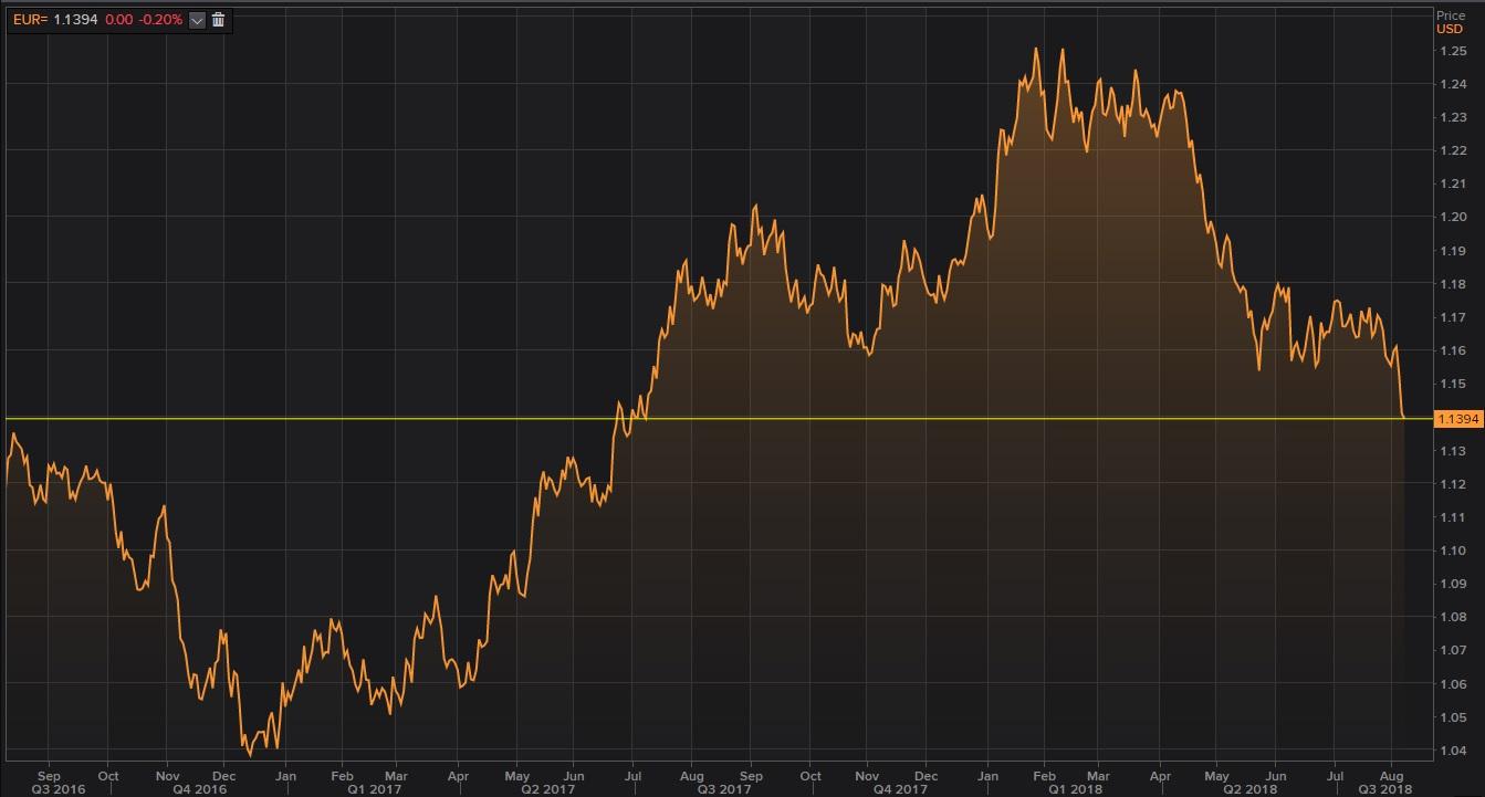El euro en mínimos de 13 meses
