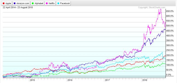grafico inversiones en FAANG