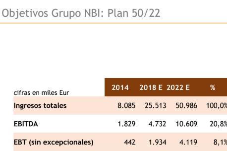 objetivos NBI a 2022
