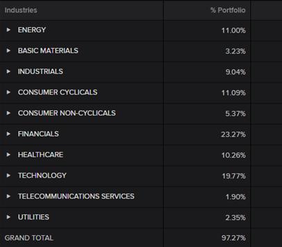 Sectores en los que invierte Goldman Sachs