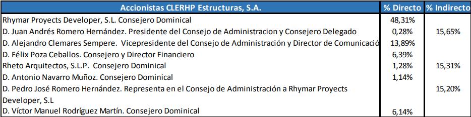 Relacion accionistas de Clerhp Estructuras