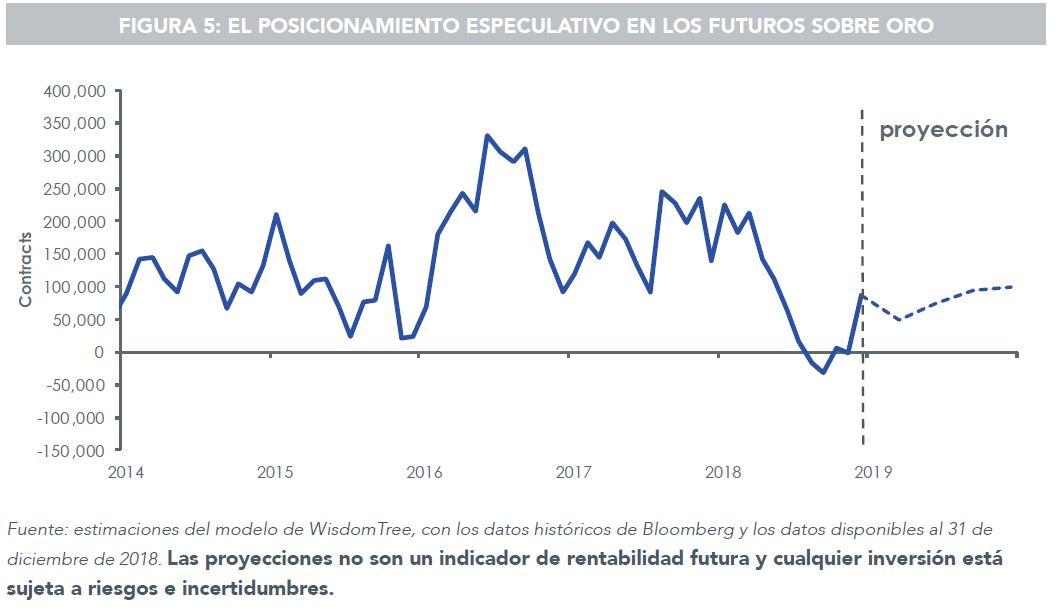 Posicionamiento especulativo sobre el oro