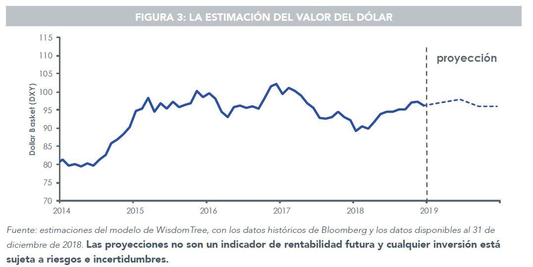 proyecciones del dólar