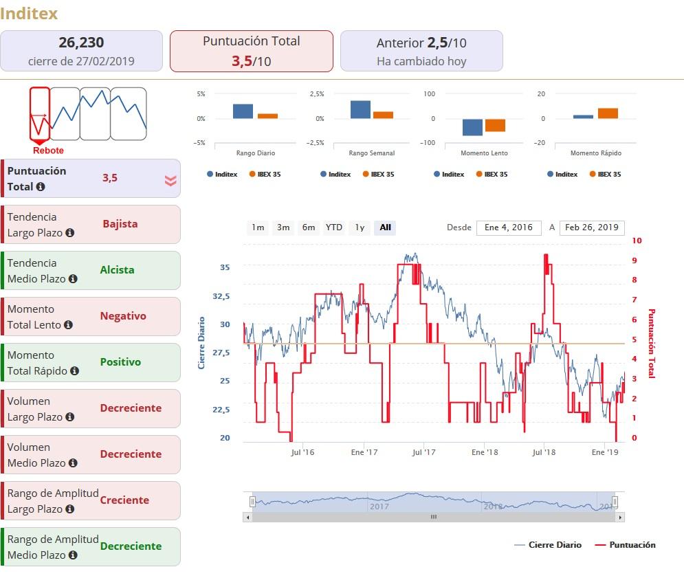 congelado eje Demon Play  Nike, Inditex y Lojas Renner, análisis del sector textil | Estrategias de  Inversión