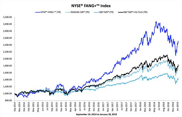 FAANG en el índice NYSE