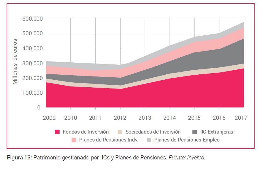 Patrimonio gestionado por ICs y planes de pensiones