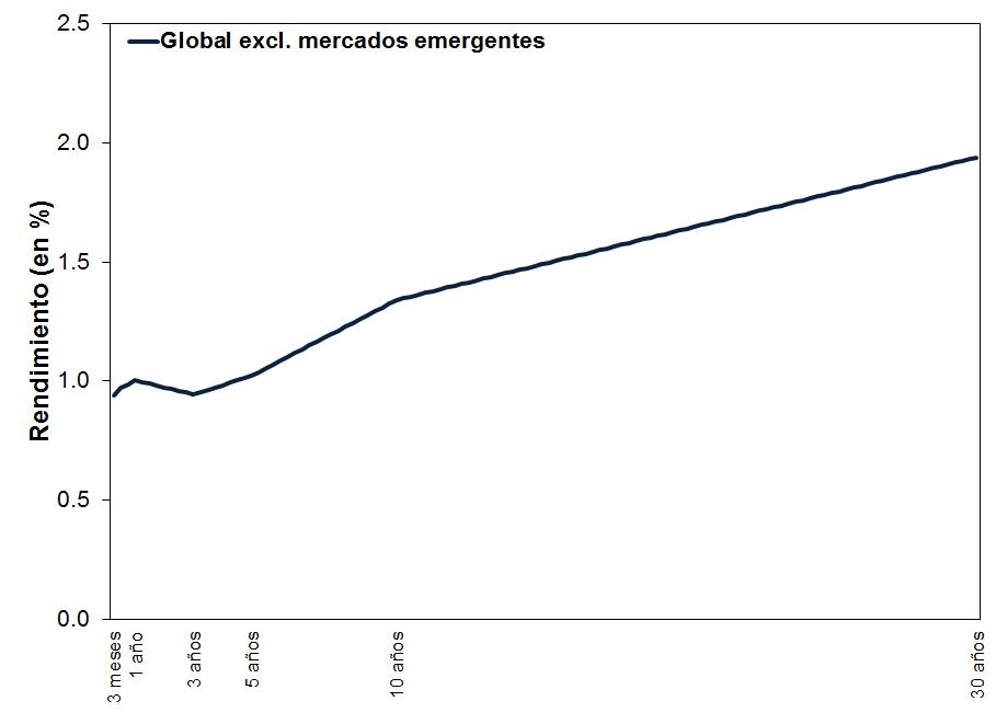 Curva de rendimientos global de los mercados desarrollados ponderando por PIB